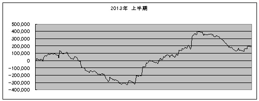 2013上半期